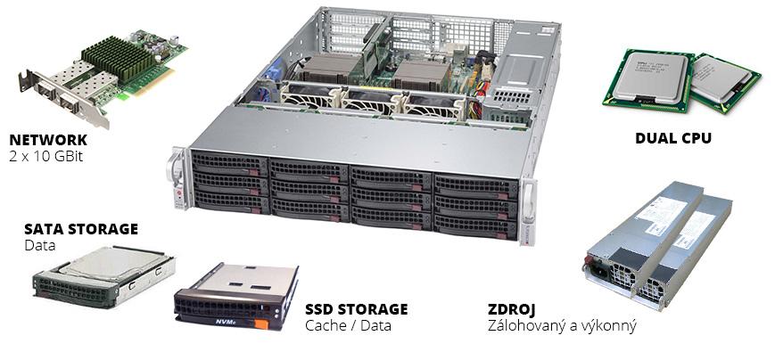 Technické řešení Private Cloud